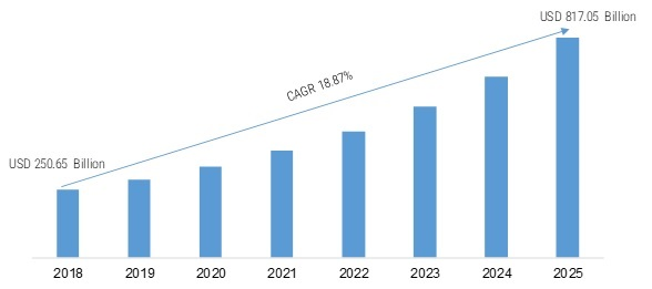 Digital Transformation Market 2020-2025: Key Findings, Regional Study, Emerging Technologies, Business Trends, Industry Segments and Future Prospects