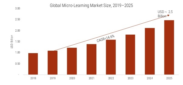Micro-Learning Market 2020 – 2025: Business Profit Growth, Top Key Players, Global Trends, Emerging Technologies, Industry Segments and Regional Study