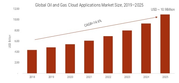 Oil and Gas Cloud Applications Market 2020: Company Profiles, Industry Trends, Global Segments, Regional Study, Landscape and Demand by Forecast to 2025