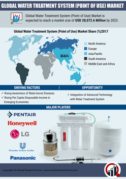 Point-of-Use Water Treatment Systems Market 2020 Global Industry Trends, Statistics, Size, Share, Growth Factors, Regional Analysis and Competitive Landscape