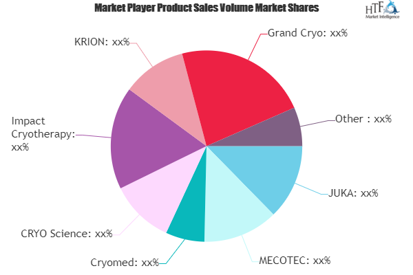 Local Cryotherapy Market Analysis By Stage Of Development | JUKA, MECOTEC, Cryomed, CRYO Science
