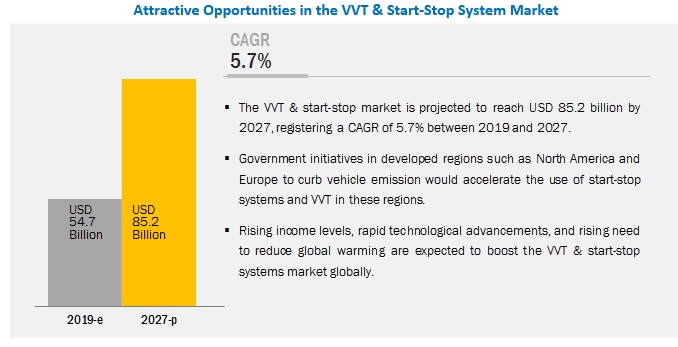 VVT & Start-Stop System Market Indicates Impressive Growth Rate in Automotive Industry