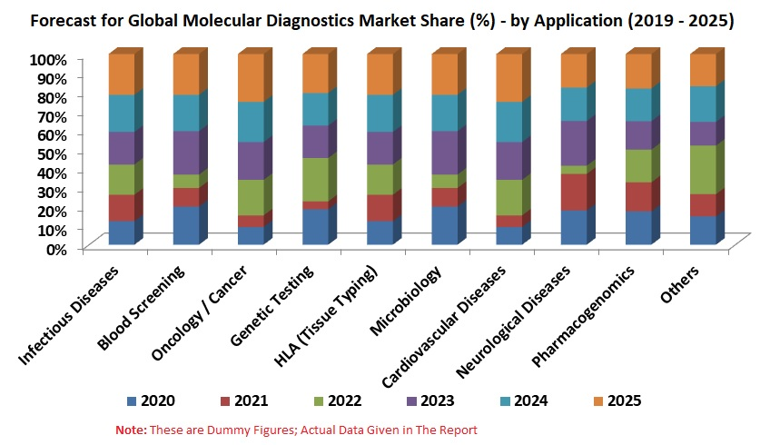 Molecular Diagnostics Market Share & Global Forecast, By Application, Technology, End User, Regions, Companies