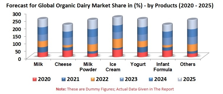 Organic Dairy Market Global Analysis by Region, Product, Channel Distribution, Companies