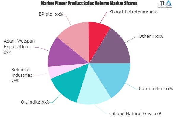 Oil Exploration and Production Market Comprehensive Study Explore Huge Growth in Future