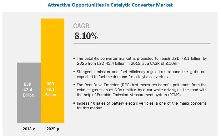 Catalytic Converter Market Indicates Impressive Growth Rate in Automotive Industry