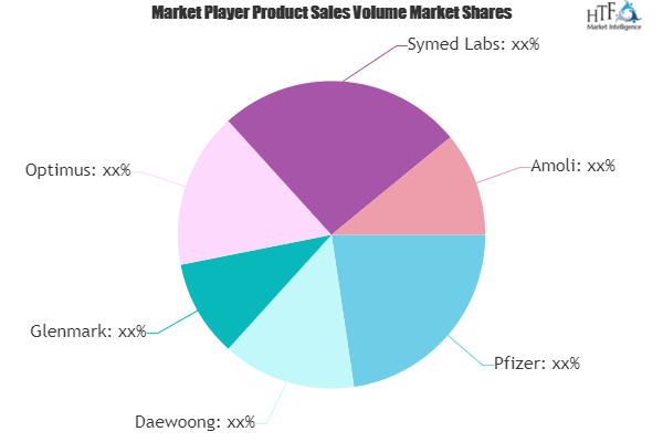 Linezolid Market Comprehensive Study Explores Huge Growth by 2025 | Pfizer, Daewoong, Glenmark, Optimus
