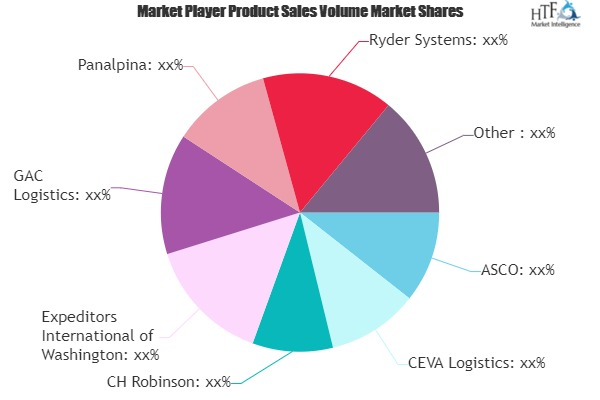 Oil and Gas Logistics Market Sets the Table for Continued Growth
