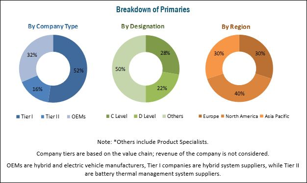 Automotive Battery Thermal Management System Market Worldwide Industry Analysis and New Opportunities Explored