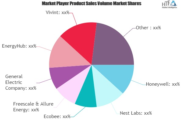 Top Home Energy Management System Market News: Analysis, Growth Drivers and Trending Factors | Toshiba, GE, Cisco