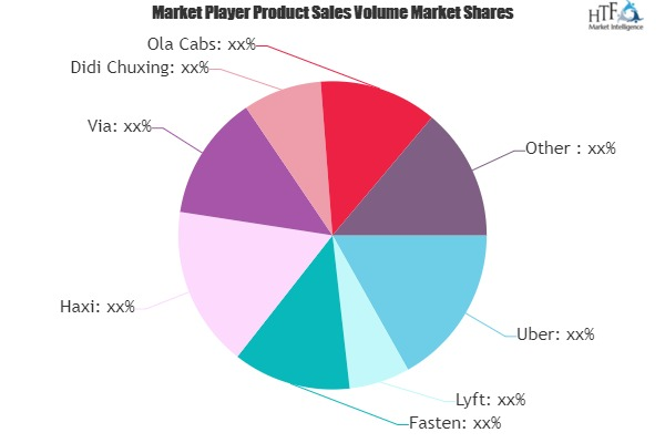Ride Sharing Market Growth Prospect: Is the tide Turning?