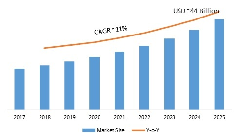 New Tools & Technology Development will drive Discrete Semiconductor Market| Global Industry Overview By Size, Share, Trends, Segments, Application, Platform and Regional Trends By 2025
