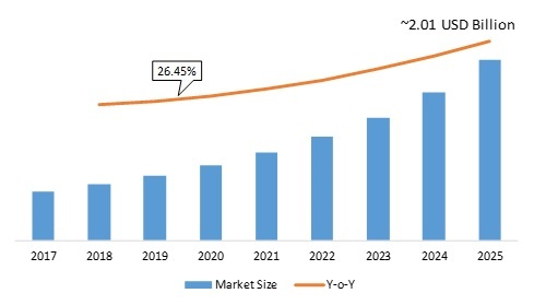 LED Grow Light Market 2020: Worldwide Overview By Size, Share, Global Leaders, Drivers-Restraints, Major Segments and Regional Trends| SWOT Analysis and Competitive Landscape By 2025
