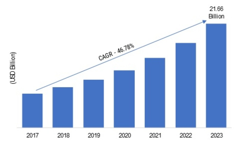 Cloud Database Market: Development Trends, Worldwide Growth, Global Industry Analysis, Opportunity Assessment, by Current & Upcoming Trends