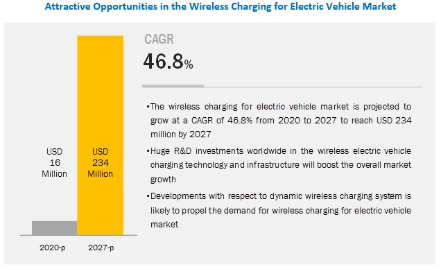 Wireless Charging for Electric Vehicle Market to have a Promising Future Ahead