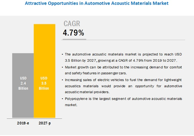Automotive Lightweight Material Market Indicates Impressive Growth Rate in Automotive Industry