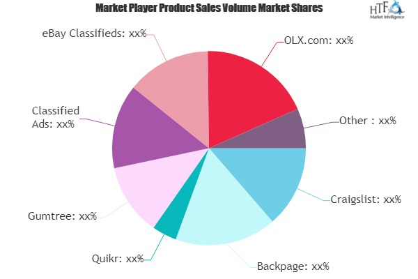 Online Classified Ad Platform Market - Big Changes to Have Big Impact | Quikr, Classified Ads, eBay Classifieds