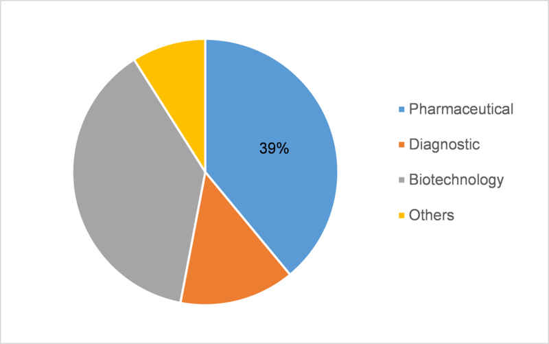 Microbial Products Market Trends 2020, Global Size Estimation, Share, Industry Growth, Technology Advancement, Competitive Landscape, Top Companies, Future Challenges