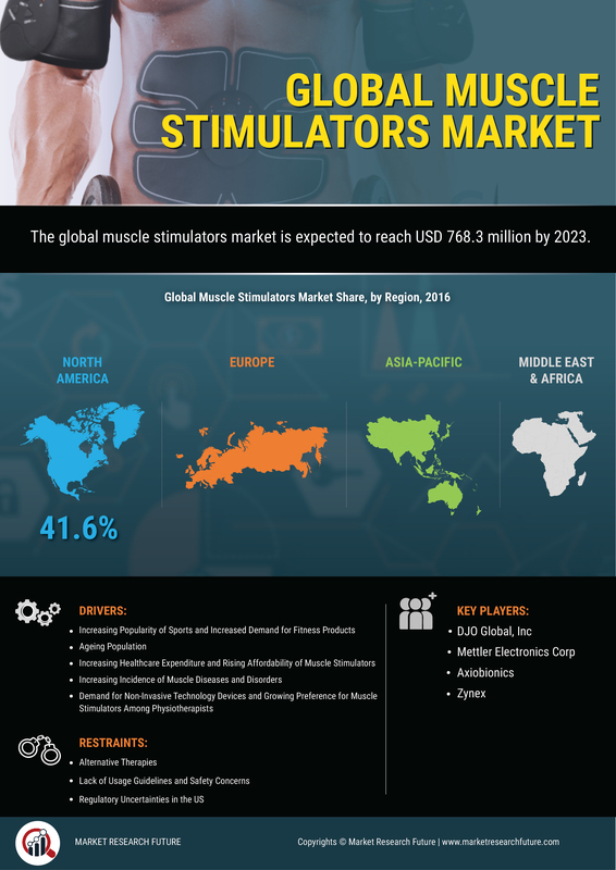Global Muscle Stimulator Market 2020- Industry Demand, Growth by Top Leaders, Size, Share, Comprehensive Analysis, Regional Forecast to 2023