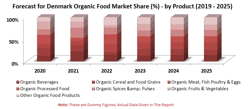 Denmark Organic Food Market will be an opportunity of USD 8.2 Billion by the year 2025