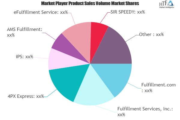 Fulfillment Services Market Views: Taking A Nimble Approach To 2020 |4PX Express, iPS, SIR SPEEDY, ActionPak