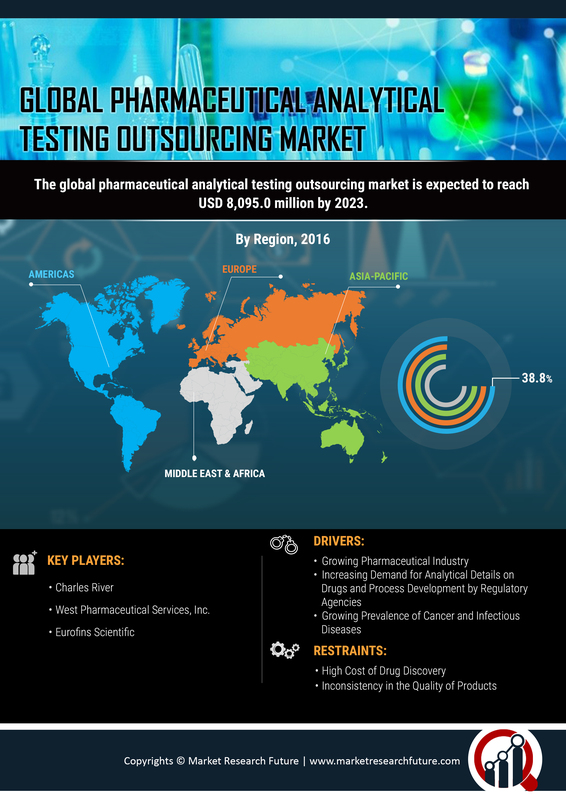 Pharmaceutical Analytical Testing Outsourcing Market Overview 2020, Global Industry Report, Research Study, Size, Growth, Regional Analysis, Top Leaders and Future Trends