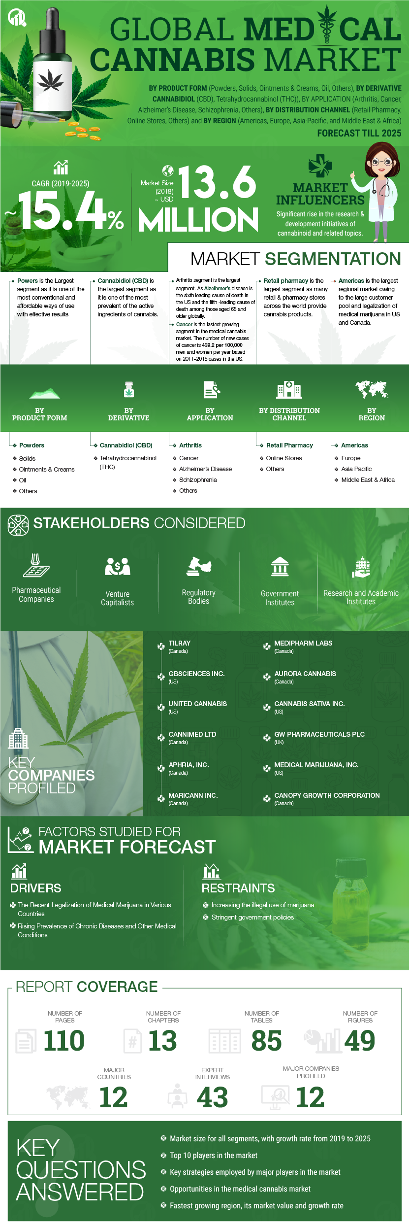 Medical Cannabis Market Size 2020, Research Report, Global Industry Growth, Regional Analysis, Future Demand, Merger, Top Leaders, Growing CAGR Value