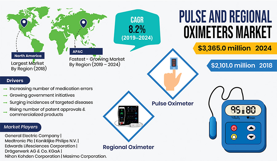Growing Number of Medication Errors Driving Pulse and Regional Oximeters Market