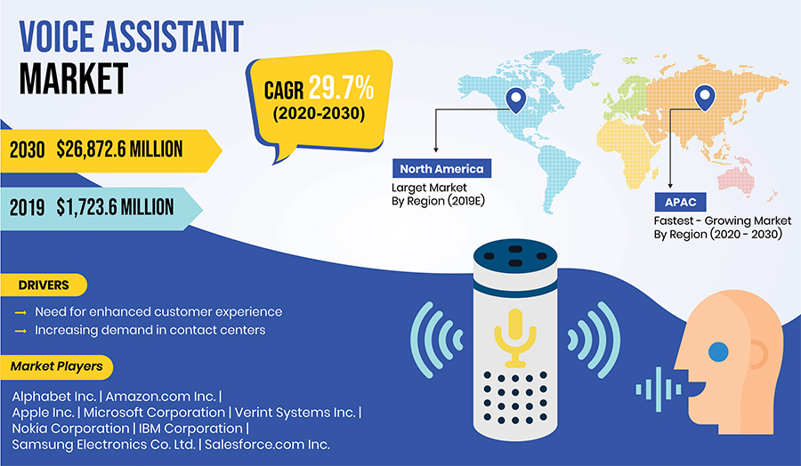 Voice Assistant Market Driven by Need for Enhanced Customer Experience