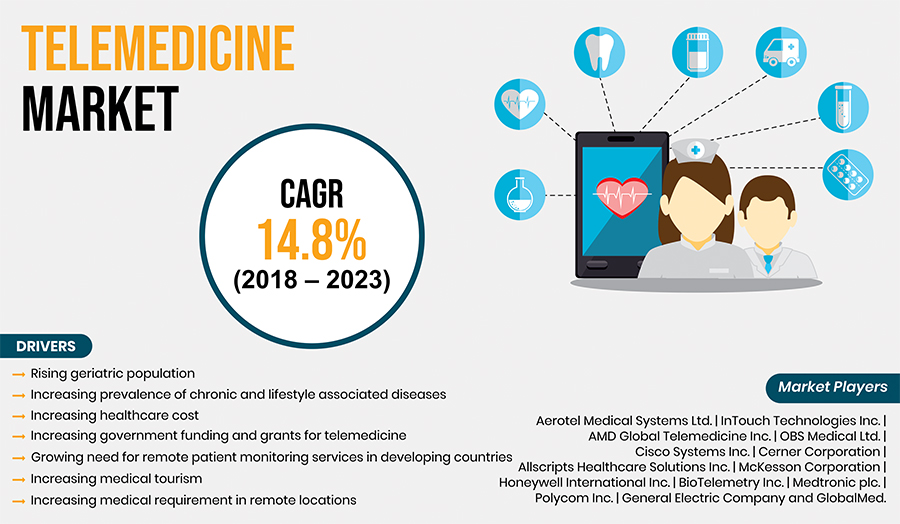 Telemedicine Market in Asia-Pacific is Expected to Register the Fastest Growth During the Forecast Period, at a CAGR of 21%