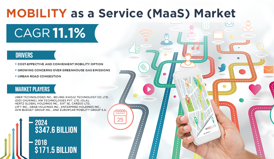 Mobility as a Service Market Research Report by Industry Size, Share Analysis and Growth Forecast to 2024