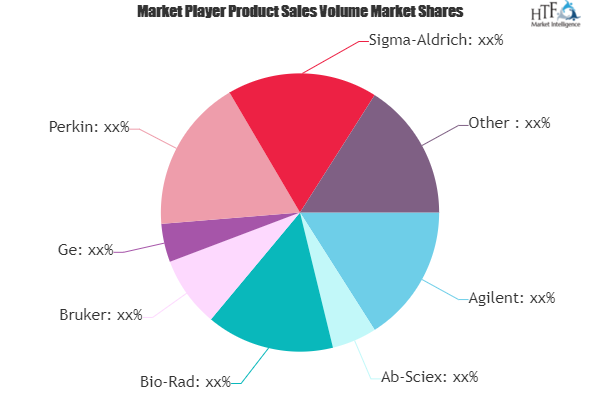 Protein Engineering Market May Set New Growth Story | Agilent, Ab-Sciex, Bio-Rad, Bruker