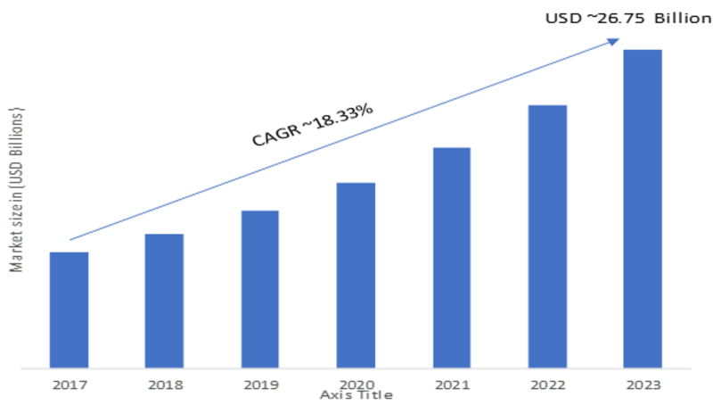 Fingerprint Sensor Market 2020: Size, Trends, Value Share, Growth Analysis, Business Overview, Opportunities Risk, Industry Driving Research Report with Regional Forecast till 2023