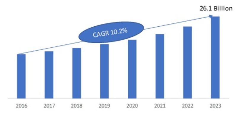 MEMS and Sensor Market 2020: Global Share, Size, Industry Growth, Competitive Landscape, Business Statistics, Business Developments, Upcoming Trends and Business Forecast till 2023