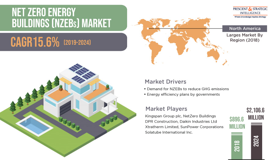 Supportive Government Initiatives Driving Net Zero Energy Buildings Market