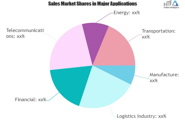 ERP Software Market: Good Value & Room to Grow Ahead Seen | SAP, Oracle, Sage, Infor