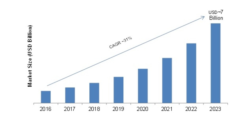 MultiCloud Management Market 2020: Global Size, Current Trends, Analysis by Business Growth, Regional Shares, Key Manufacturers, Competitive Analysis and Business Development with Forecast to 2023