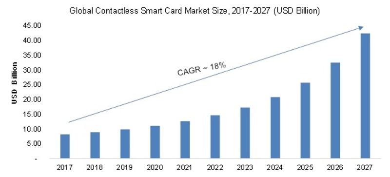 Contactless Smart Card Market 2020: Technologies, Global Shares, Industry Growth and Recent Trends, Size, Competitor Landscape, Growth, Development Status and Forecast till 2027
