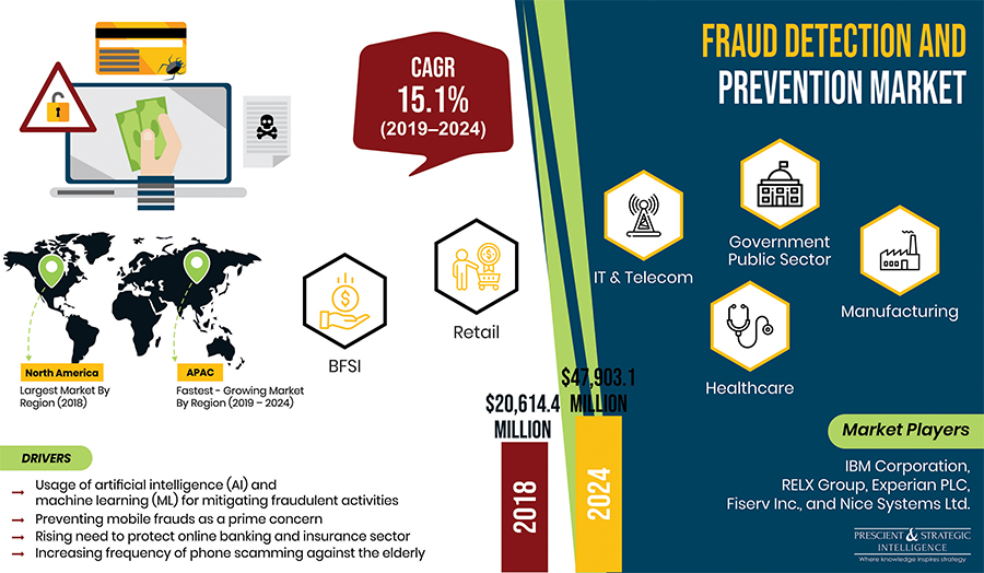 Fraud Detection and Prevention Market Growing due to Need to Curb Fraudulent Activities