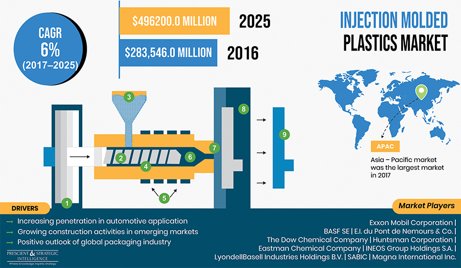 Injection-Molded Plastics Market Revenue to Double during 2017-2025