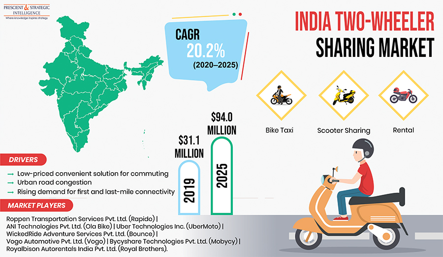 Rising Demand for First and Last-Mile Connectivity Driving Indian Two-Wheeler Sharing Market