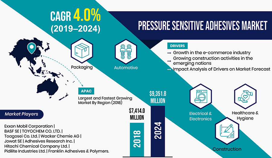 Expanding E-Commerce Industry Driving Pressure Sensitive Adhesives Market | P&S Intelligence