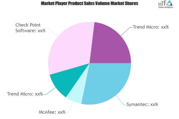 Data-Loss Prevention (DLP) Market May Set New Growth Story | Key Players: McAfee, Symantec, Trend Micro