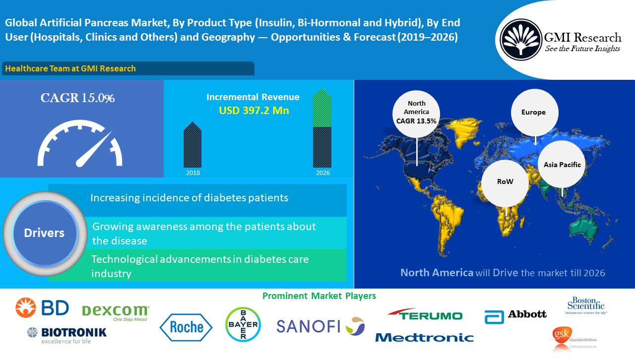 Global Artificial Pancreas Market to Grow at a CAGR of 15.0% during 2018-2026