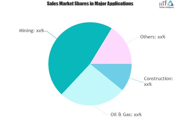 Industrial Tripods Market Which Emerging Players are Under The Radar