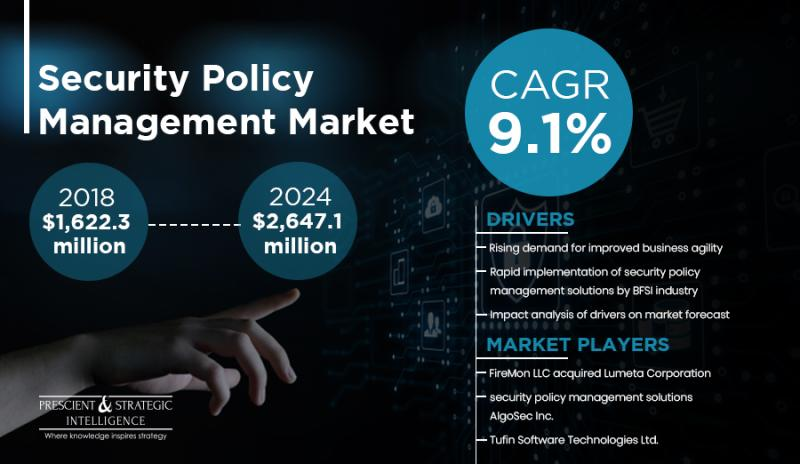 Security Policy Management Market Regional Revenue, Trends, Opportunities and Future Prospects