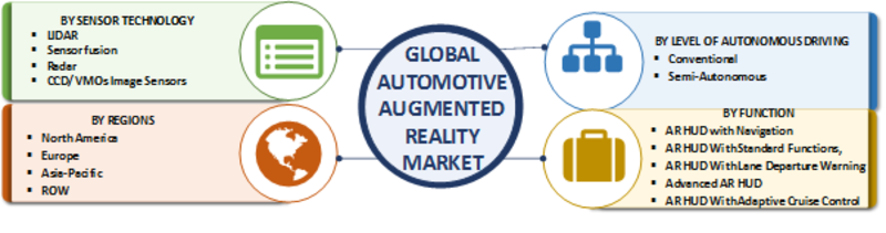 Automotive Augmented Reality and Virtual Reality Market 2020 Size, Trends, Share, Segments Overview, Major Geographies, Key Manufacturers, Suppliers & Traders and Forecast To 2023