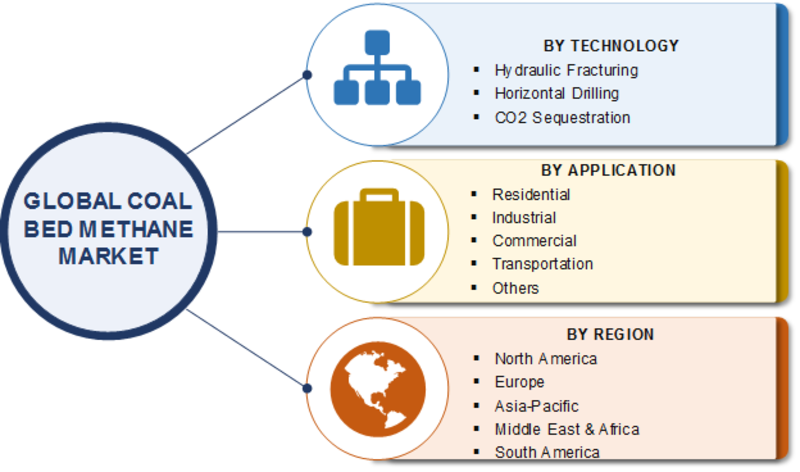 Coal Bed Methane Market 2020| Robust Expansion by Technology, Application, Growth Strategies, Leading Players, Share, Size, Demand and Regional Forecast to 2023