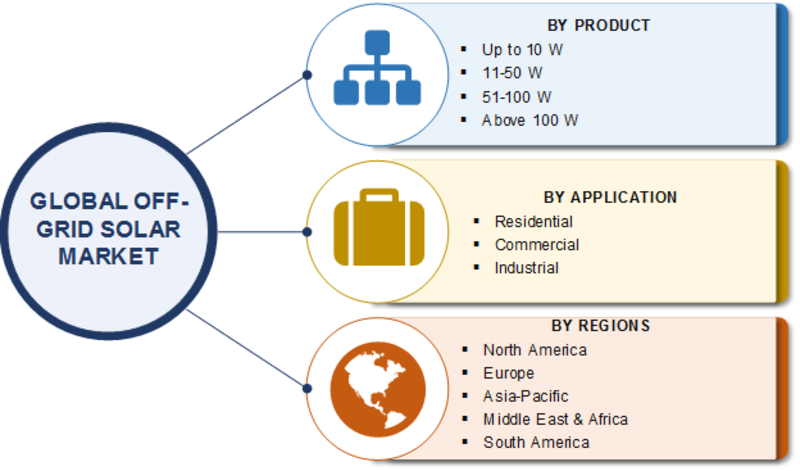 Off-Grid Solar Market 2020| Comprehensive Analysis, Business Strategy, Growth Opportunities, Top Manufacturers, Analysis by Type, Application, Demand and Forecast to 2023
