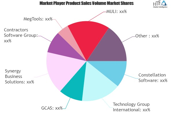Cost Accounting Software Market Next Big Thing | Major Giants- Constellation Software, GCAS, MegTools